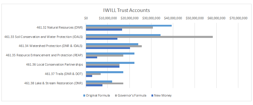 [IEC's analysis of IWILL Trust Funding, Feb. 2020]