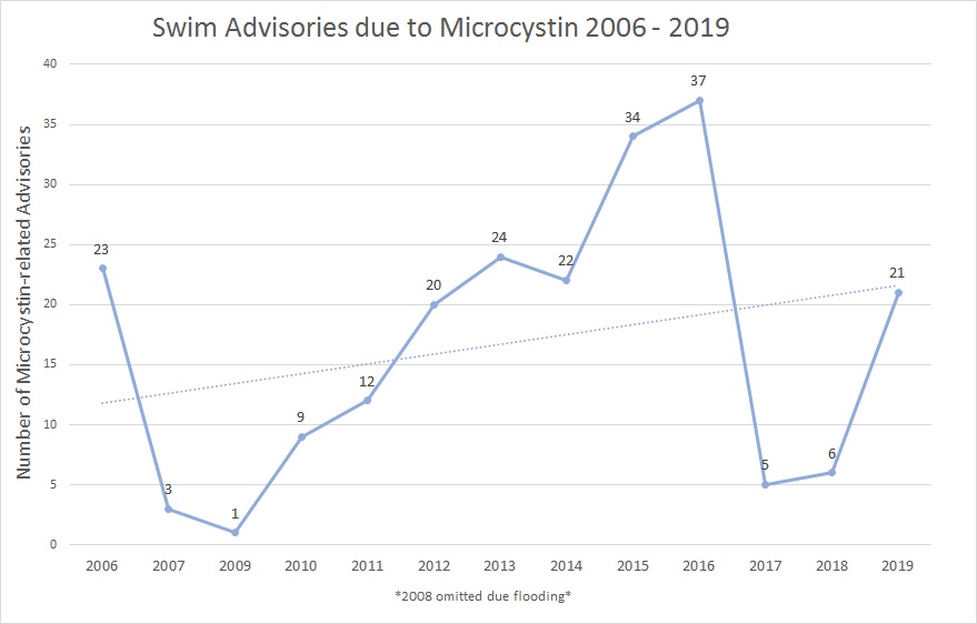 Microcystin Trend through 2019