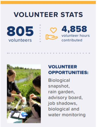 Dry Run Creek Volunteer Stats
